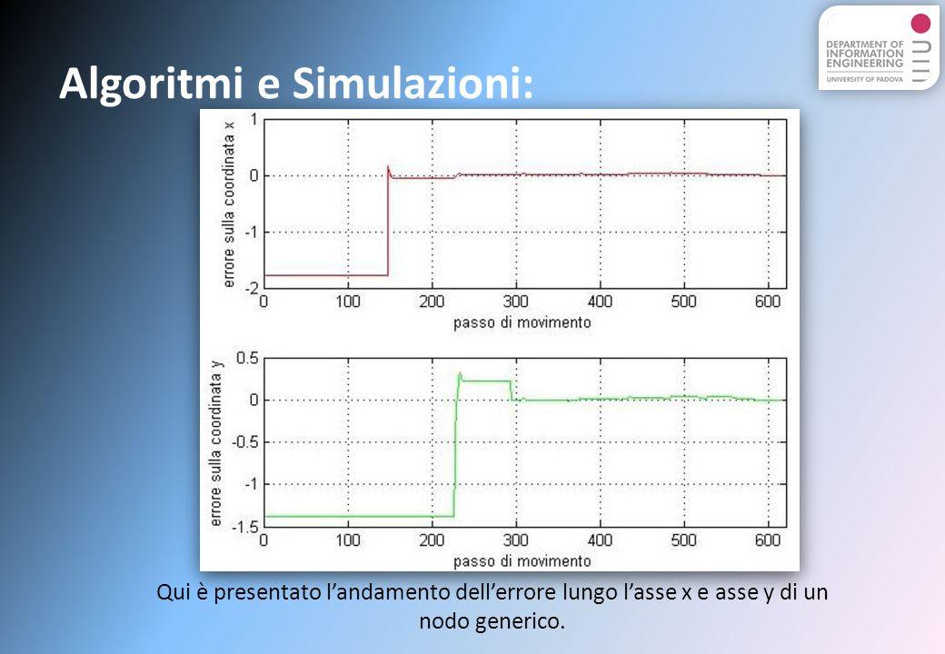Algoritmi e Simulazioni: Qui è presentato landamento dellerrore lungo lasse x e asse y di un nodo generico.