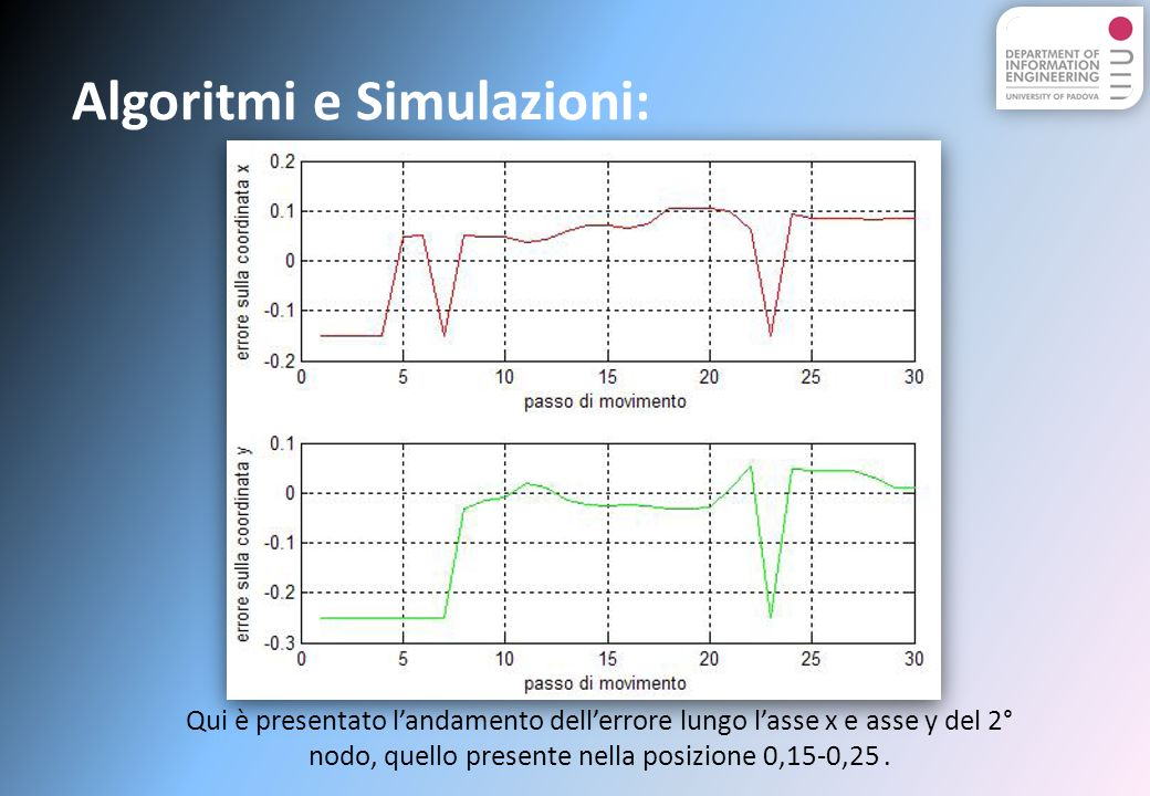 Algoritmi e Simulazioni: Qui è presentato landamento dellerrore lungo lasse x e asse y del 2° nodo, quello presente nella posizione 0,15-0,25.