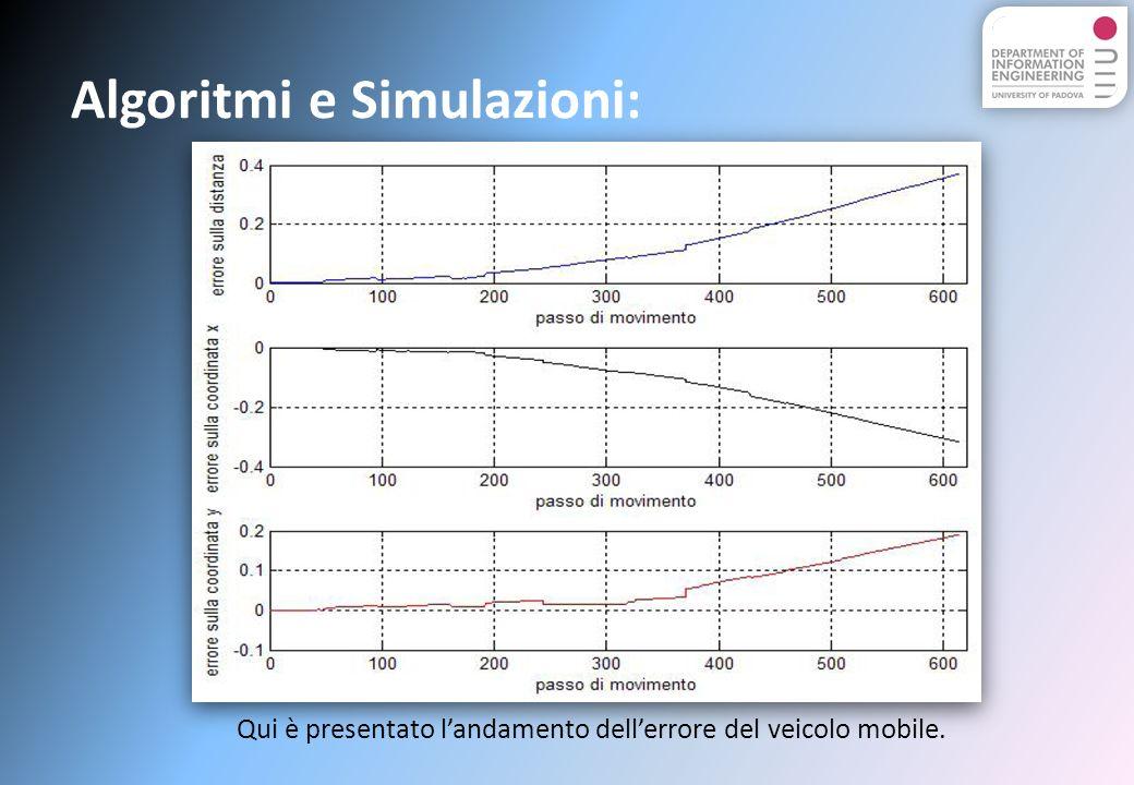 Algoritmi e Simulazioni: Qui è presentato landamento dellerrore del veicolo mobile.