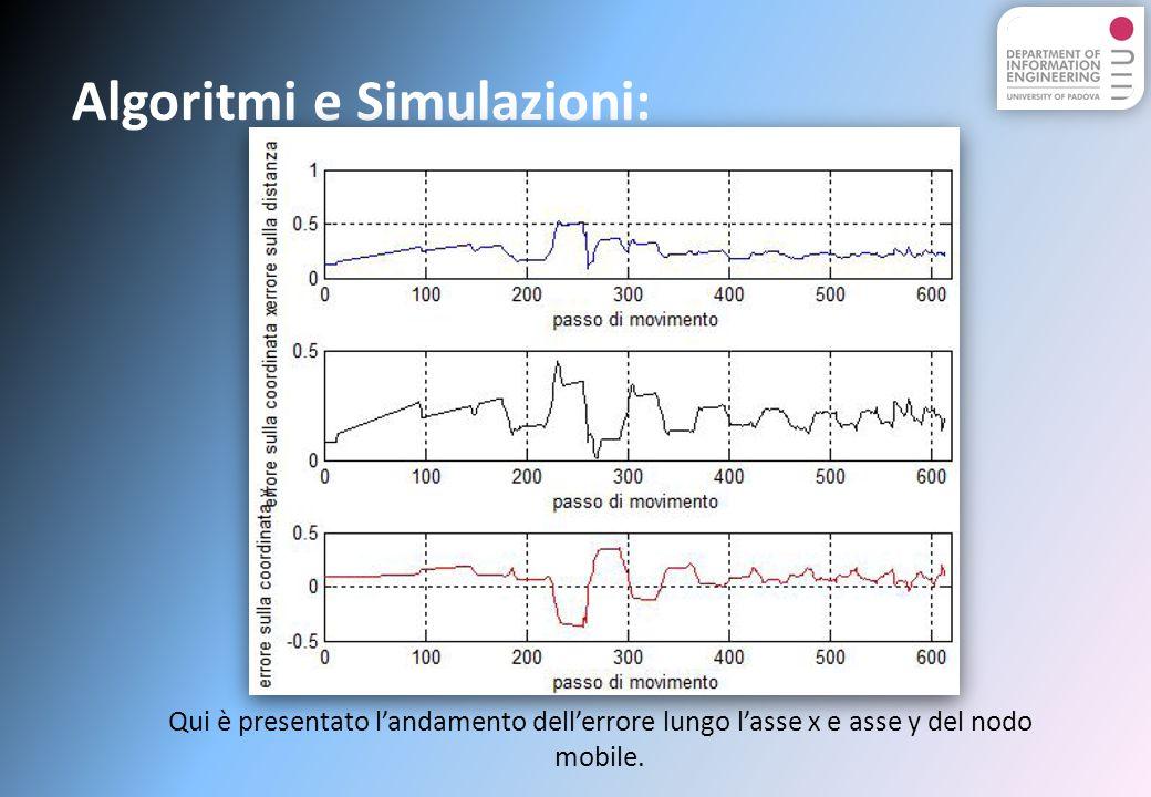 Algoritmi e Simulazioni: Qui è presentato landamento dellerrore lungo lasse x e asse y del nodo mobile.