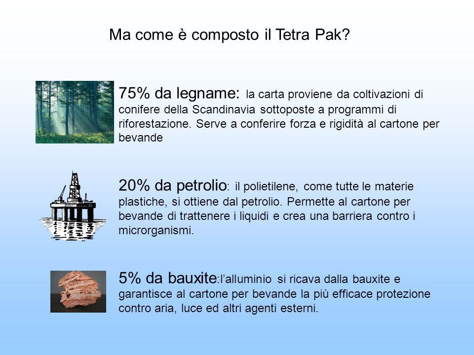 Ma come è composto il Tetra Pak? 75% da legname: la carta proviene da coltivazioni di conifere della Scandinavia sottoposte a programmi di riforestazi