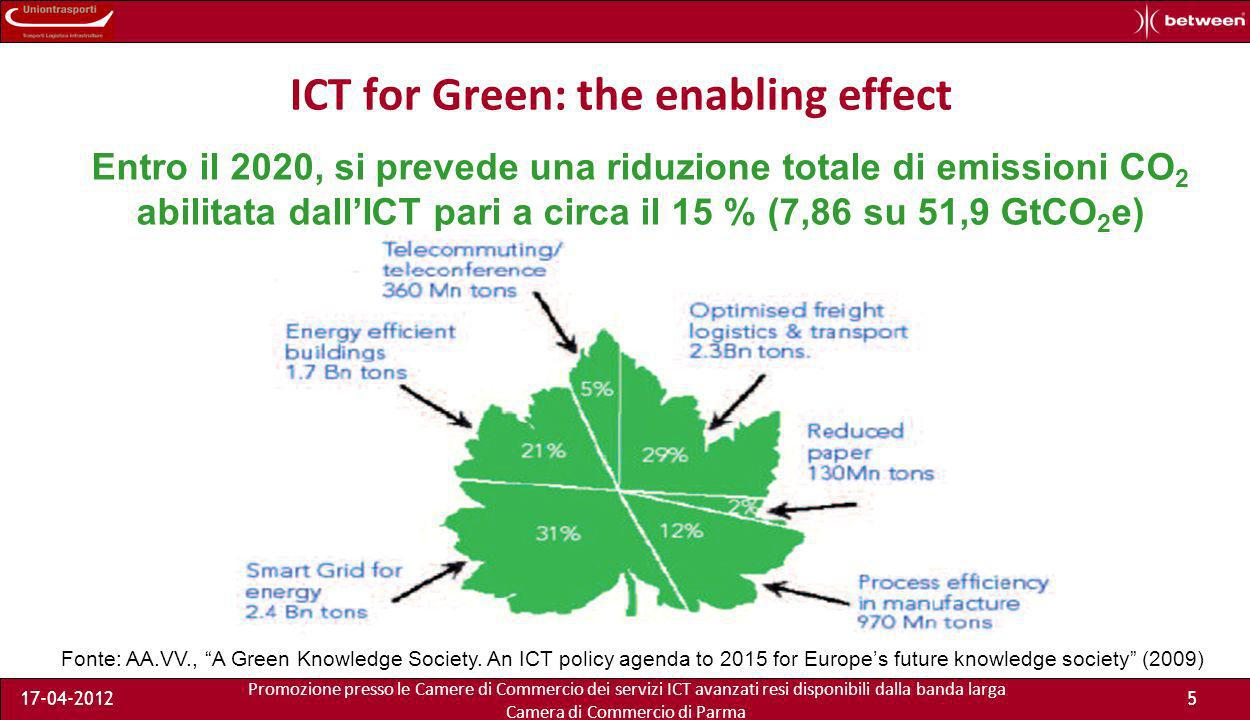 Promozione presso le Camere di Commercio dei servizi ICT avanzati resi disponibili dalla banda larga Camera di Commercio di Parma 17-04-20125 ICT for Green: the enabling effect Entro il 2020, si prevede una riduzione totale di emissioni CO 2 abilitata dallICT pari a circa il 15 % (7,86 su 51,9 GtCO 2 e) Fonte: AA.VV., A Green Knowledge Society.