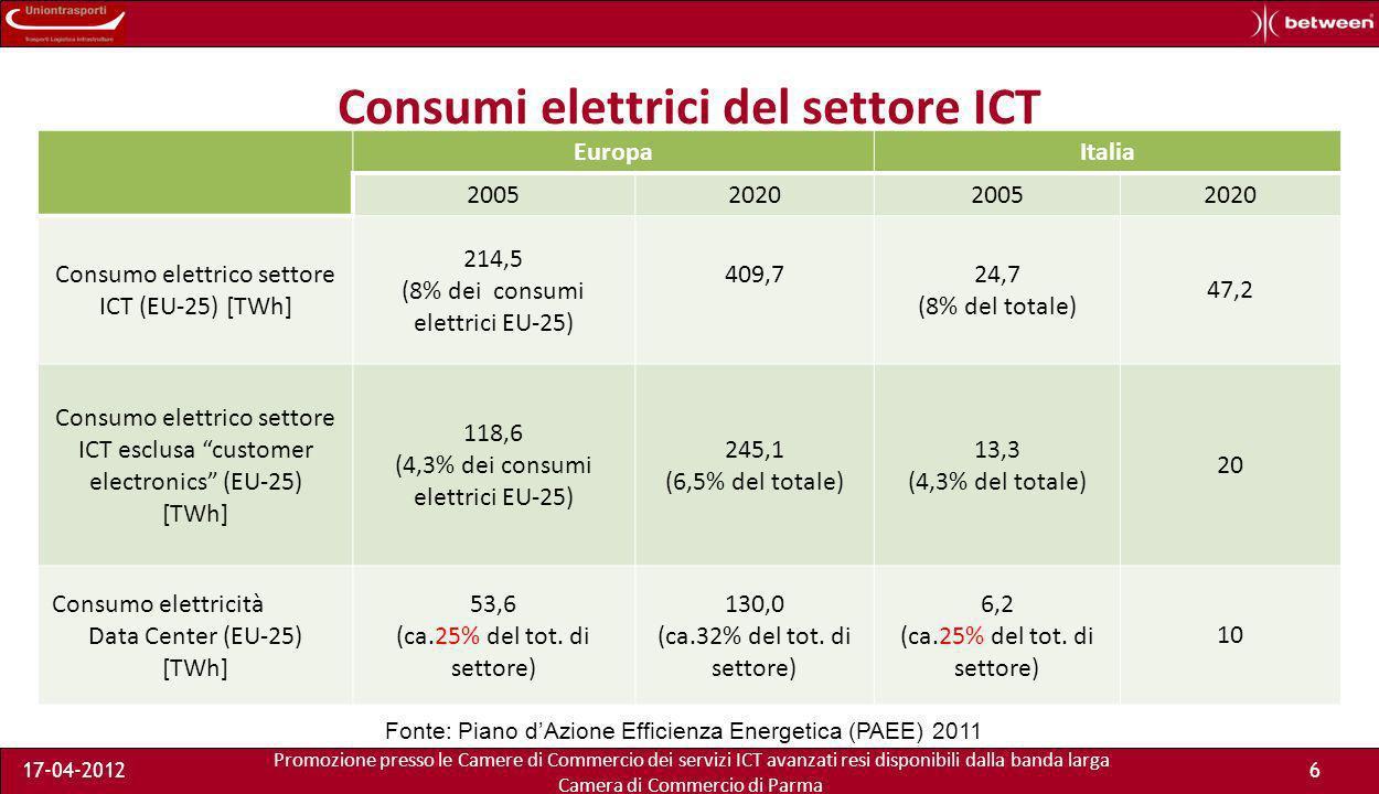 Promozione presso le Camere di Commercio dei servizi ICT avanzati resi disponibili dalla banda larga Camera di Commercio di Parma 17-04-20126 Consumi elettrici del settore ICT EuropaItalia 2005202020052020 Consumo elettrico settore ICT (EU-25) [TWh] 214,5 (8% dei consumi elettrici EU-25) 409,724,7 (8% del totale) 47,2 Consumo elettrico settore ICT esclusa customer electronics (EU-25) [TWh] 118,6 (4,3% dei consumi elettrici EU-25) 245,1 (6,5% del totale) 13,3 (4,3% del totale) 20 Consumo elettricità Data Center (EU-25) [TWh] 53,6 (ca.25% del tot.