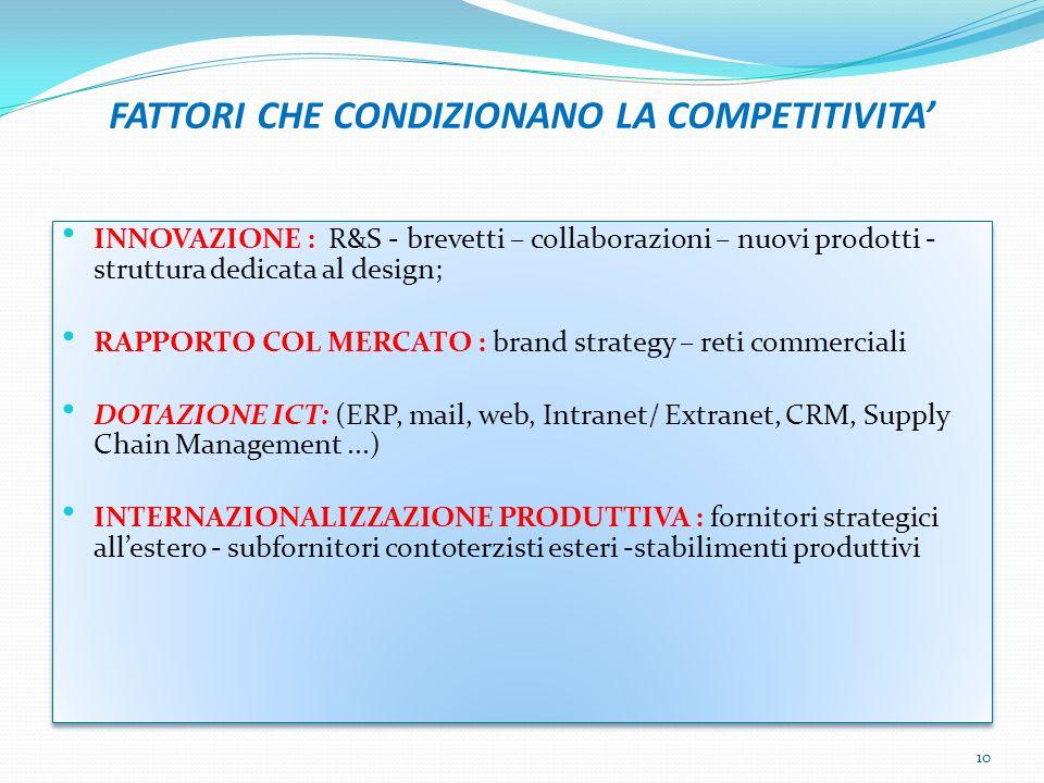 FATTORI CHE CONDIZIONANO LA COMPETITIVITA INNOVAZIONE : R&S - brevetti – collaborazioni – nuovi prodotti - struttura dedicata al design; RAPPORTO COL MERCATO : brand strategy – reti commerciali DOTAZIONE ICT: (ERP, mail, web, Intranet/ Extranet, CRM, Supply Chain Management...) INTERNAZIONALIZZAZIONE PRODUTTIVA : fornitori strategici allestero - subfornitori contoterzisti esteri -stabilimenti produttivi INNOVAZIONE : R&S - brevetti – collaborazioni – nuovi prodotti - struttura dedicata al design; RAPPORTO COL MERCATO : brand strategy – reti commerciali DOTAZIONE ICT: (ERP, mail, web, Intranet/ Extranet, CRM, Supply Chain Management...) INTERNAZIONALIZZAZIONE PRODUTTIVA : fornitori strategici allestero - subfornitori contoterzisti esteri -stabilimenti produttivi 10