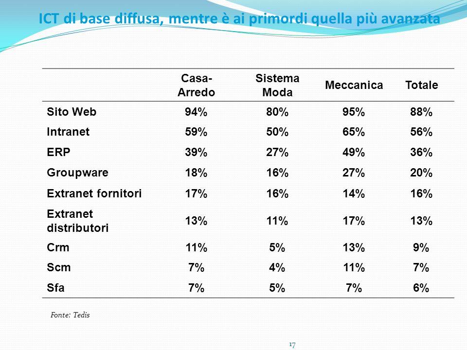 ICT di base diffusa, mentre è ai primordi quella più avanzata Casa- Arredo Sistema Moda MeccanicaTotale Sito Web94%80%95%88% Intranet59%50%65%56% ERP39%27%49%36% Groupware18%16%27%20% Extranet fornitori17%16%14%16% Extranet distributori 13%11%17%13% Crm11%5%13%9% Scm7%4%11%7% Sfa7%5%7%6% 17 Fonte: Tedis