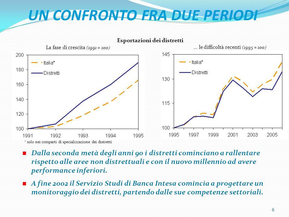 UN CONFRONTO FRA DUE PERIODI 6 Dalla seconda metà degli anni 90 i distretti cominciano a rallentare rispetto alle aree non distrettuali e con il nuovo millennio ad avere performance inferiori.