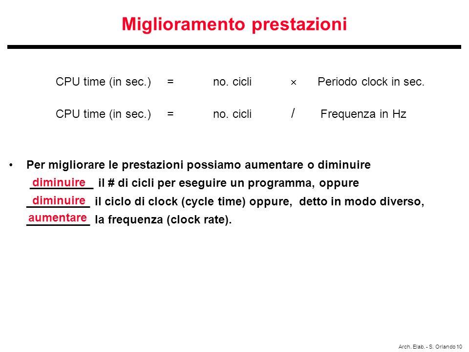 Arch. Elab. - S. Orlando 10 Miglioramento prestazioni CPU time (in sec.) = no. cicli Periodo clock in sec. CPU time (in sec.) = no. cicli / Frequenza