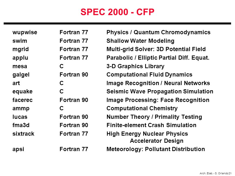 Arch. Elab. - S. Orlando 21 SPEC 2000 - CFP wupwise Fortran 77 Physics / Quantum Chromodynamics swim Fortran 77 Shallow Water Modeling mgrid Fortran 7