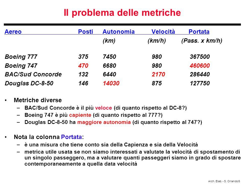 Arch. Elab. - S. Orlando 5 Il problema delle metriche AereoPostiAutonomiaVelocità Portata (km) (km/h) (Pass. x km/h) Boeing 7773757450980 367500 Boein