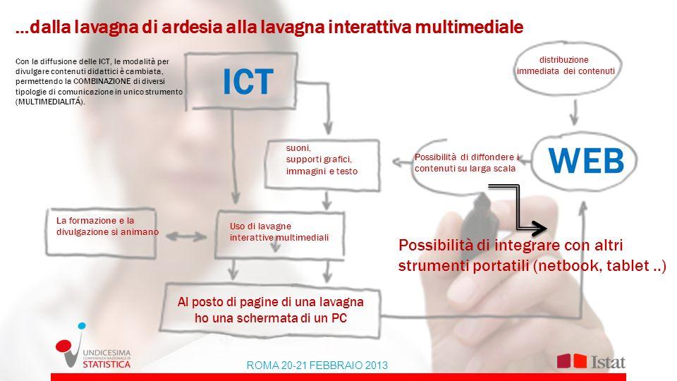 …dalla lavagna di ardesia alla lavagna interattiva multimediale Con la diffusione delle ICT, le modalità per divulgare contenuti didattici è cambiata,