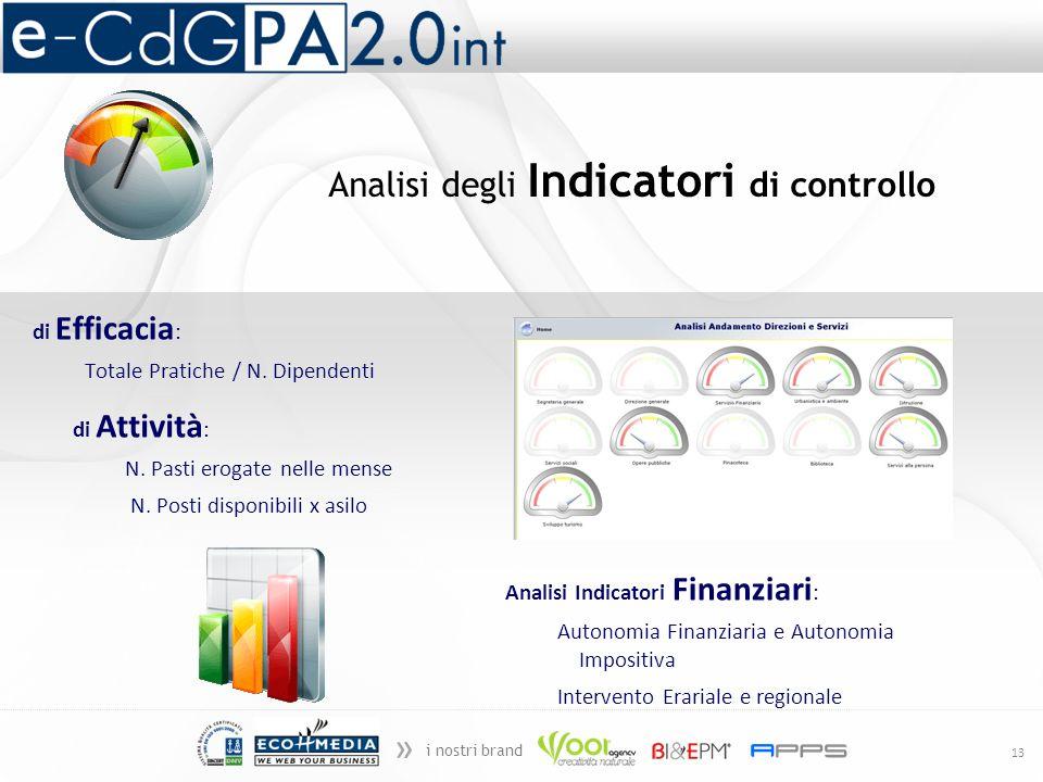 » i nostri brand 13 Analisi Indicatori Finanziari : Autonomia Finanziaria e Autonomia Impositiva Intervento Erariale e regionale di Attività : N. Past