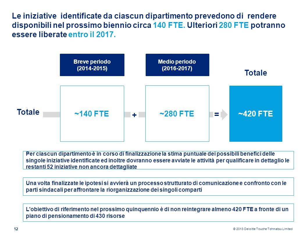© 2013 Deloitte Touche Tohmatsu Limited 13 Limplementazione delle iniziative dovrà essere necessariamente accompagnata dallattivazione di percorsi di professionalizzazione del personale, da una gestione integrata della mobilità interna tra le strutture e dallinserimento di giovani ad alto potenziale.