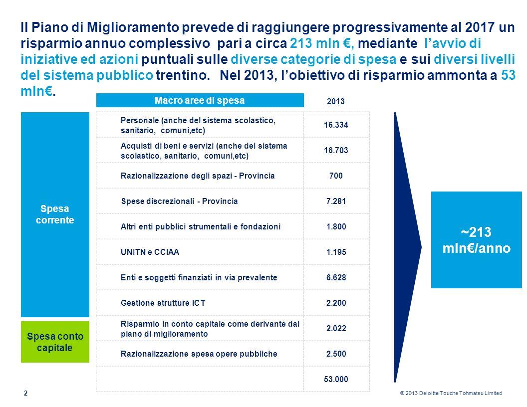 © 2013 Deloitte Touche Tohmatsu Limited Nel 2013 le azioni avviate dalla Provincia hanno già consentito di generare a bilancio su alcune voci di spesa un risparmio di circa 12 mln 3 Alcuni risparmi generati Spese discrezionali Spese per incarichi di consulenza, studio e ricerca Spese per organi collegiali Spese per collaborazioni Spese per comunicazione e informazione 18,37,2- 61% 7,11- 86% 1,91,3- 32% 1,80,5- 73% 8,84,3- 51% Media spesa annua 2008-2010 in Mln Spesa annua anno 2013 in Mln Risparmio % -12 mln /anno