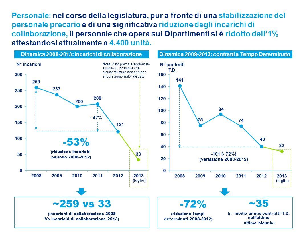 © 2013 Deloitte Touche Tohmatsu Limited Nella legislatura la quota di giovani non è aumentata.