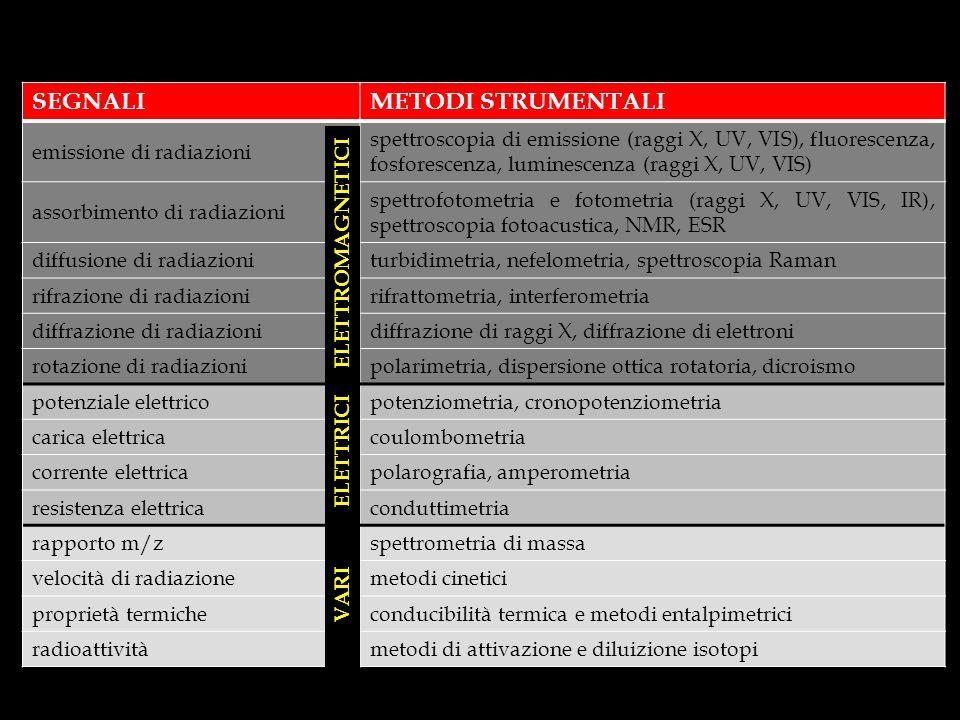 SEGNALIMETODI STRUMENTALI emissione di radiazioni spettroscopia di emissione (raggi X, UV, VIS), fluorescenza, fosforescenza, luminescenza (raggi X, UV, VIS) assorbimento di radiazioni spettrofotometria e fotometria (raggi X, UV, VIS, IR), spettroscopia fotoacustica, NMR, ESR diffusione di radiazioniturbidimetria, nefelometria, spettroscopia Raman rifrazione di radiazionirifrattometria, interferometria diffrazione di radiazionidiffrazione di raggi X, diffrazione di elettroni rotazione di radiazionipolarimetria, dispersione ottica rotatoria, dicroismo potenziale elettricopotenziometria, cronopotenziometria carica elettricacoulombometria corrente elettricapolarografia, amperometria resistenza elettricaconduttimetria rapporto m/zspettrometria di massa velocità di radiazionemetodi cinetici proprietà termicheconducibilità termica e metodi entalpimetrici radioattivitàmetodi di attivazione e diluizione isotopi ELETTROMAGNETICI ELETTRICI VARI