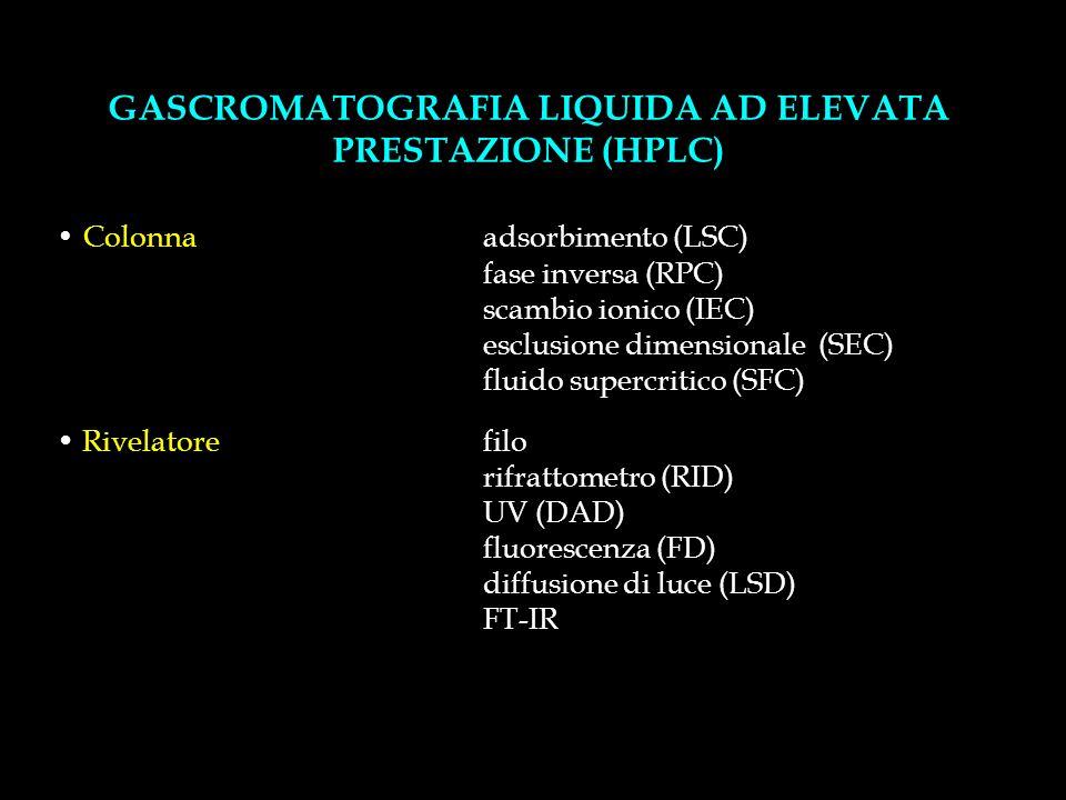 GASCROMATOGRAFIA LIQUIDA AD ELEVATA PRESTAZIONE (HPLC) Colonnaadsorbimento (LSC) fase inversa (RPC) scambio ionico (IEC) esclusione dimensionale (SEC) fluido supercritico (SFC) Rivelatorefilo rifrattometro (RID) UV (DAD) fluorescenza (FD) diffusione di luce (LSD) FT-IR