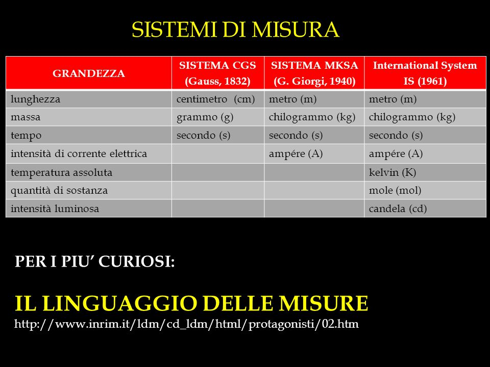SISTEMI DI MISURA GRANDEZZA SISTEMA CGS (Gauss, 1832) SISTEMA MKSA (G. Giorgi, 1940) International System IS (1961) lunghezzacentimetro (cm)metro (m)