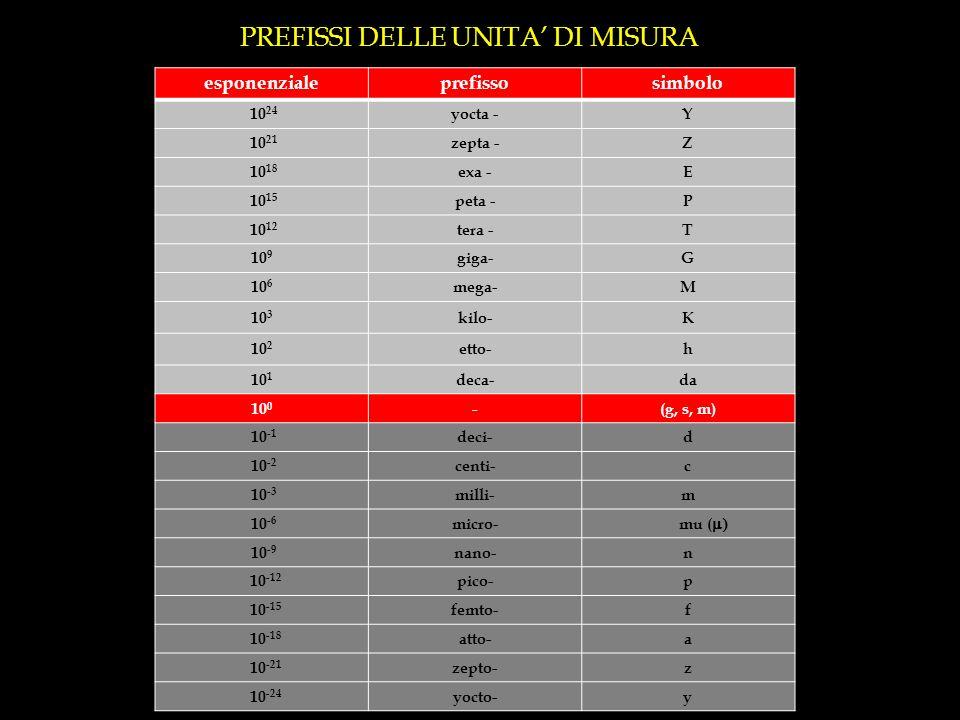 PREFISSI DELLE UNITA DI MISURA esponenzialeprefissosimbolo 10 24 yocta -Y 10 21 zepta -Z 10 18 exa -E 10 15 peta -P 10 12 tera -T 10 9 giga-G 10 6 mega-M 10 3 kilo-K 10 2 etto-h 10 1 deca-da 10 0 -(g, s, m) 10 -1 deci-d 10 -2 centi-c 10 -3 milli-m 10 -6 micro- mu ( 10 -9 nano-n 10 -12 pico-p 10 -15 femto-f 10 -18 atto-a 10 -21 zepto-z 10 -24 yocto-y