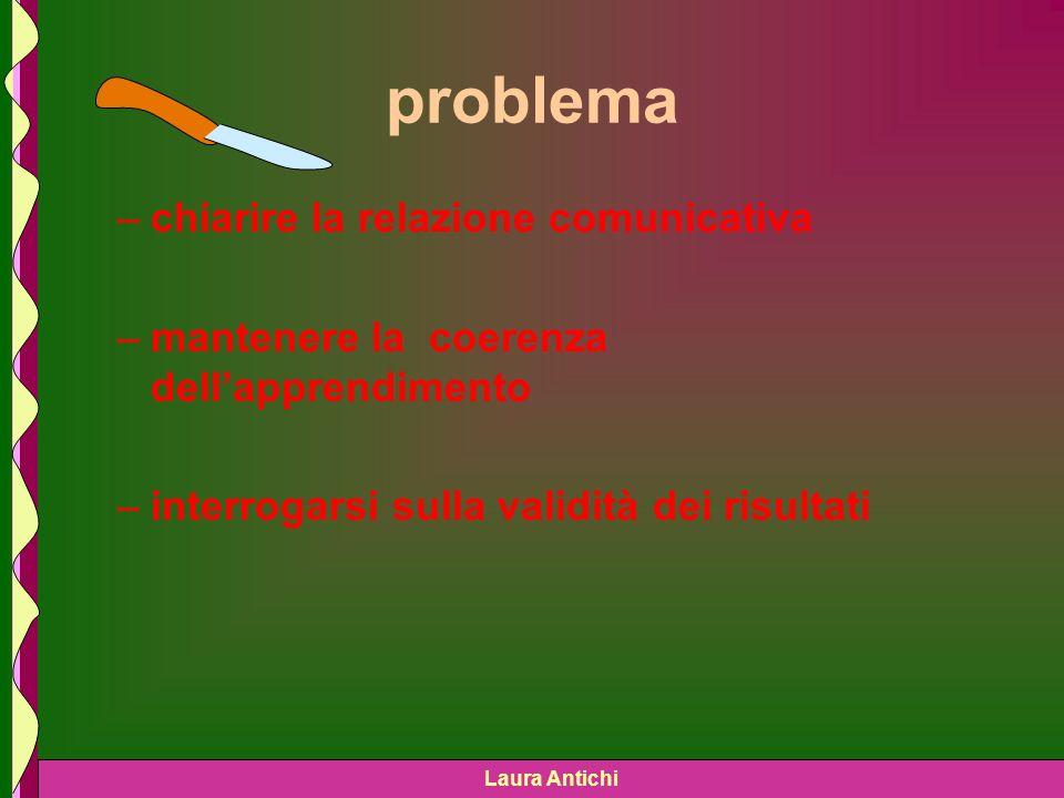 Laura Antichi problema –chiarire la relazione comunicativa –mantenere la coerenza dellapprendimento –interrogarsi sulla validità dei risultati
