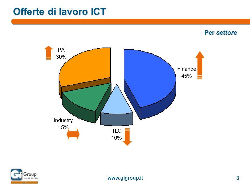 www.gigroup.it 4 Offerte di lavoro ICT Per forma contrattuale e titolo di studio