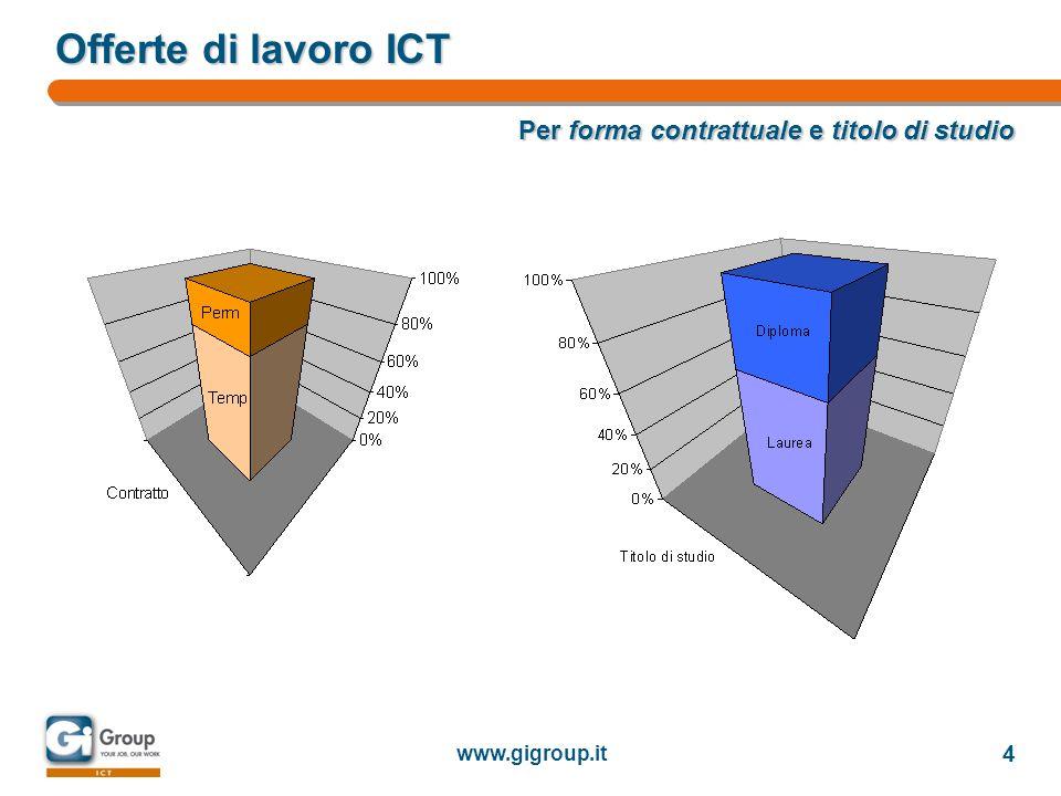 www.gigroup.it 5 Riferimenti Gi Group ICT Piazza Fidia 1 20159 Milano Tel.