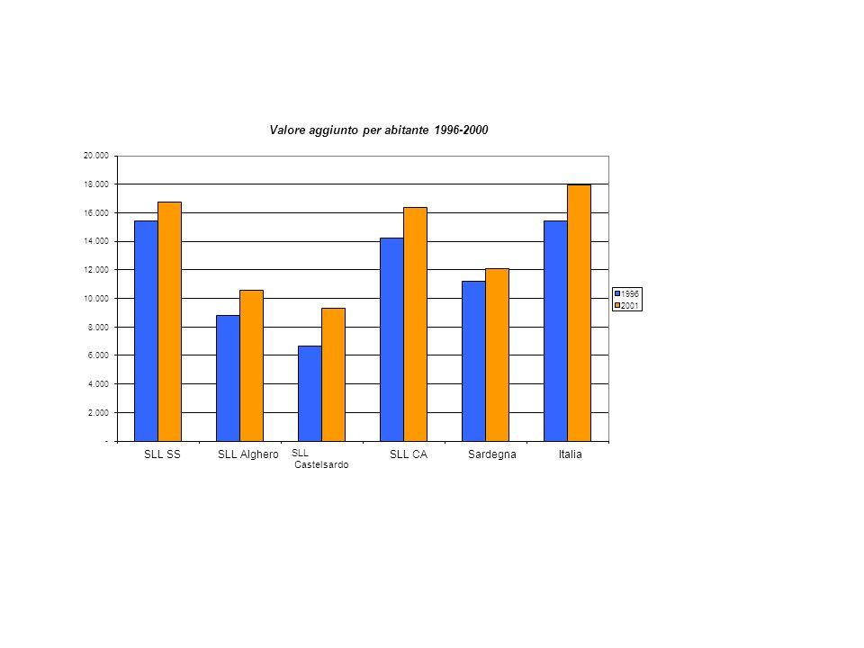 Valore aggiunto per abitante 1996-2000 - 2.000 4.000 6.000 8.000 10.000 12.000 14.000 16.000 18.000 20.000 SLL SSSLL Alghero SLL Castelsardo SLL CASardegnaItalia 1996 2001