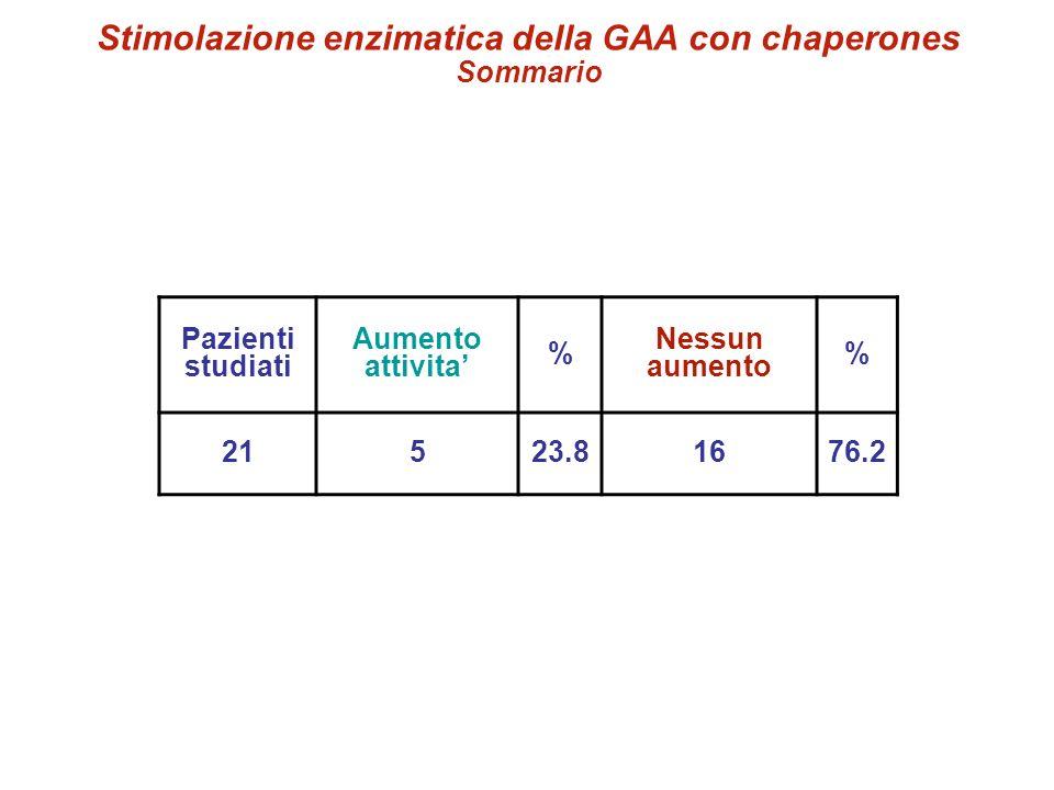 Pazienti studiati Aumento attivita % Nessun aumento % 21523.81676.2 Stimolazione enzimatica della GAA con chaperones Sommario