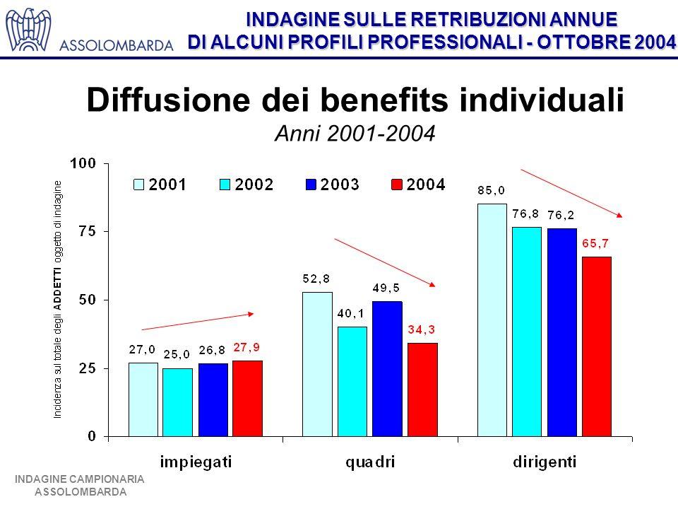 INDAGINE SULLE RETRIBUZIONI ANNUE DI ALCUNI PROFILI PROFESSIONALI - OTTOBRE 2004 INDAGINE CAMPIONARIA ASSOLOMBARDA Diffusione dei benefits individuali Anni 2001-2004