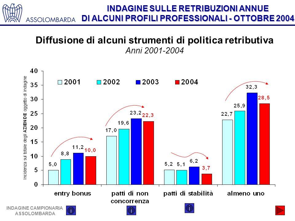 INDAGINE SULLE RETRIBUZIONI ANNUE DI ALCUNI PROFILI PROFESSIONALI - OTTOBRE 2004 INDAGINE CAMPIONARIA ASSOLOMBARDA Diffusione di alcuni strumenti di politica retributiva Anni 2001-2004