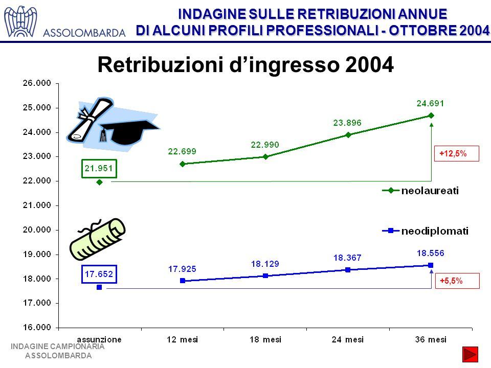 INDAGINE SULLE RETRIBUZIONI ANNUE DI ALCUNI PROFILI PROFESSIONALI - OTTOBRE 2004 INDAGINE CAMPIONARIA ASSOLOMBARDA Retribuzioni dingresso 2004 +12,5% +5,5%