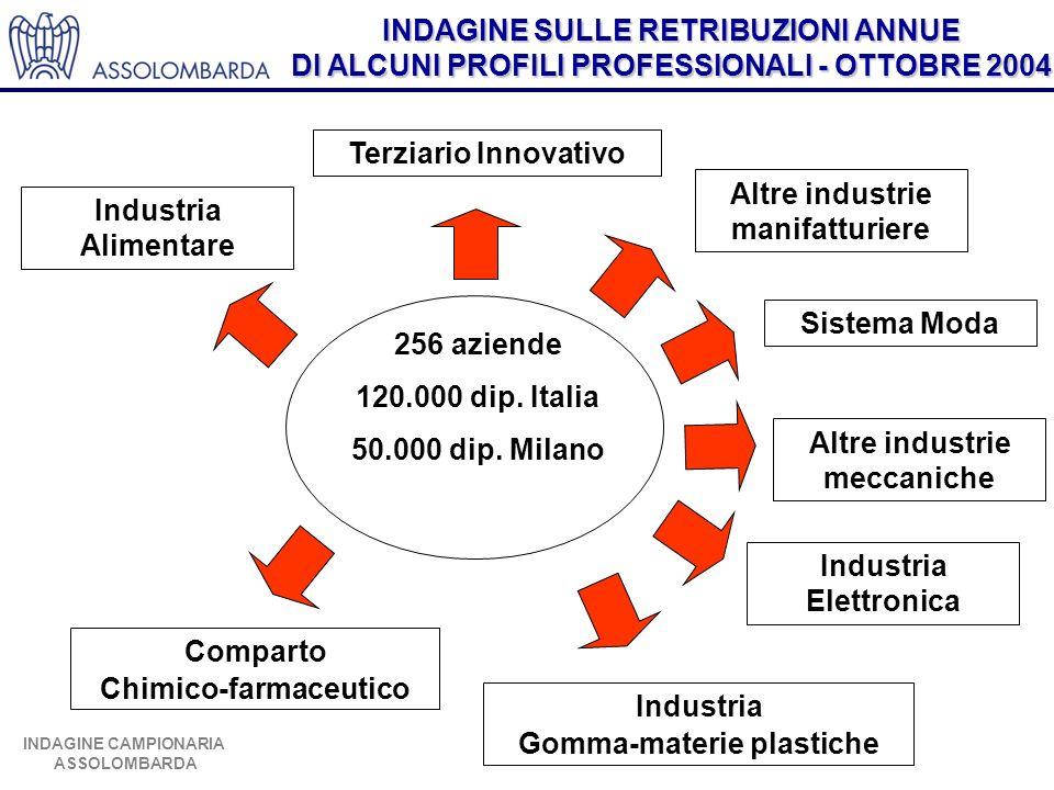INDAGINE SULLE RETRIBUZIONI ANNUE DI ALCUNI PROFILI PROFESSIONALI - OTTOBRE 2004 INDAGINE CAMPIONARIA ASSOLOMBARDA 256 aziende 120.000 dip. Italia 50.