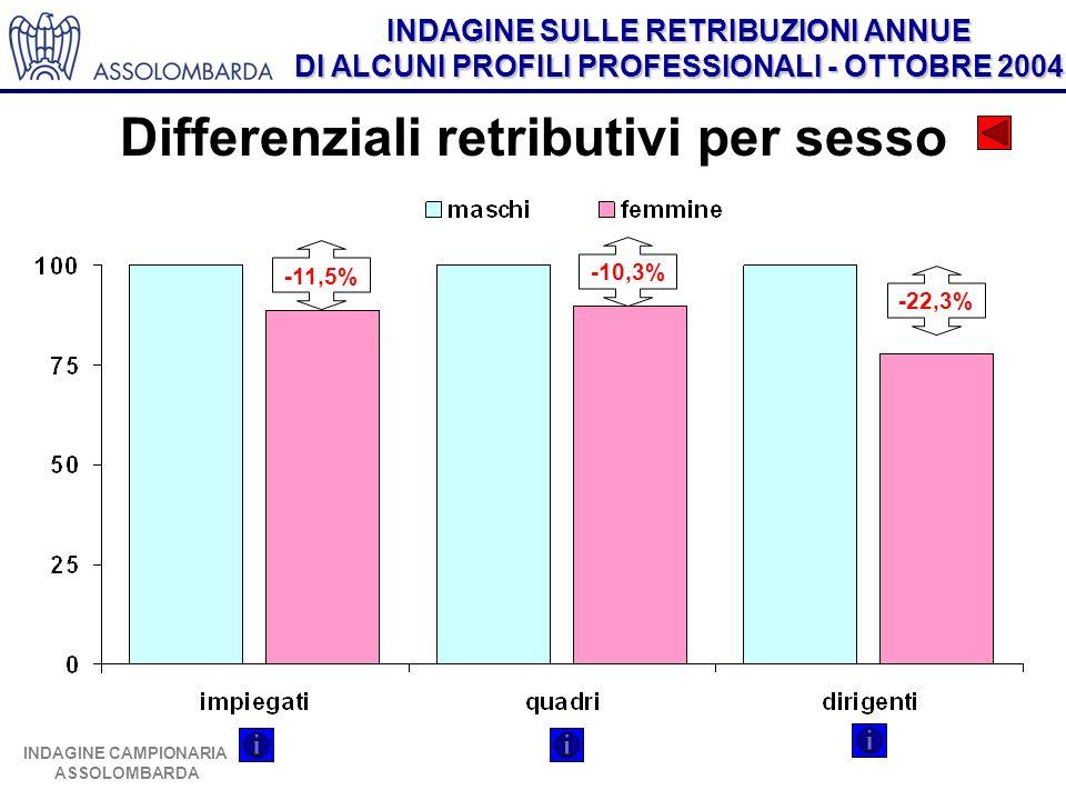 INDAGINE SULLE RETRIBUZIONI ANNUE DI ALCUNI PROFILI PROFESSIONALI - OTTOBRE 2004 INDAGINE CAMPIONARIA ASSOLOMBARDA Differenziali retributivi per sesso -11,5% -10,3% -22,3%