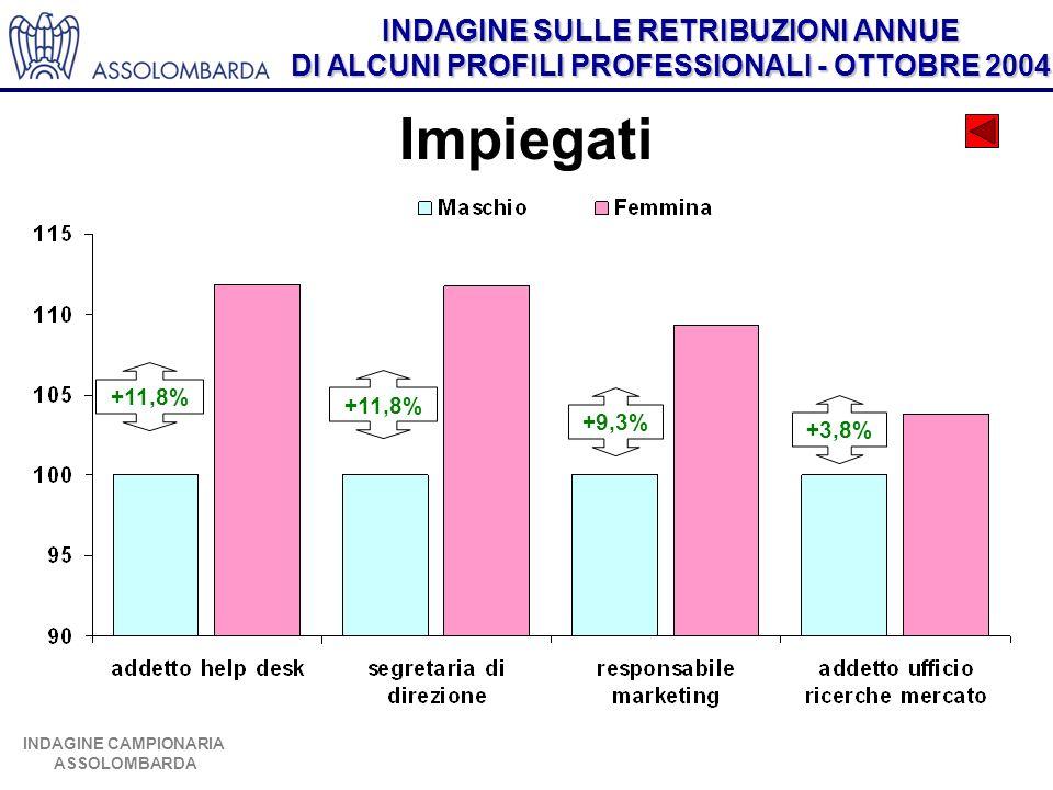 INDAGINE SULLE RETRIBUZIONI ANNUE DI ALCUNI PROFILI PROFESSIONALI - OTTOBRE 2004 INDAGINE CAMPIONARIA ASSOLOMBARDA Impiegati +11,8% +9,3% +3,8%