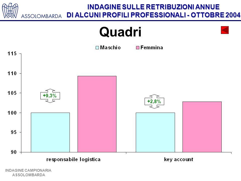 INDAGINE SULLE RETRIBUZIONI ANNUE DI ALCUNI PROFILI PROFESSIONALI - OTTOBRE 2004 INDAGINE CAMPIONARIA ASSOLOMBARDA Quadri +9,3% +2,8%