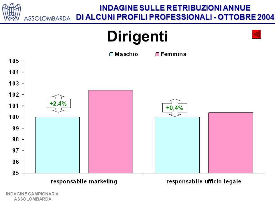 INDAGINE SULLE RETRIBUZIONI ANNUE DI ALCUNI PROFILI PROFESSIONALI - OTTOBRE 2004 INDAGINE CAMPIONARIA ASSOLOMBARDA Dirigenti +2,4% +0,4%