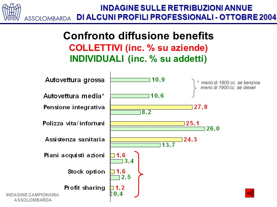 INDAGINE SULLE RETRIBUZIONI ANNUE DI ALCUNI PROFILI PROFESSIONALI - OTTOBRE 2004 INDAGINE CAMPIONARIA ASSOLOMBARDA Tasso di diffusione dei benefits COLLETTIVI Confronto diffusione benefits COLLETTIVI (inc.