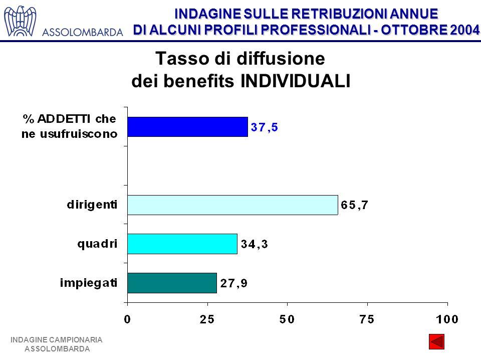INDAGINE SULLE RETRIBUZIONI ANNUE DI ALCUNI PROFILI PROFESSIONALI - OTTOBRE 2004 INDAGINE CAMPIONARIA ASSOLOMBARDA Tasso di diffusione dei benefits IN