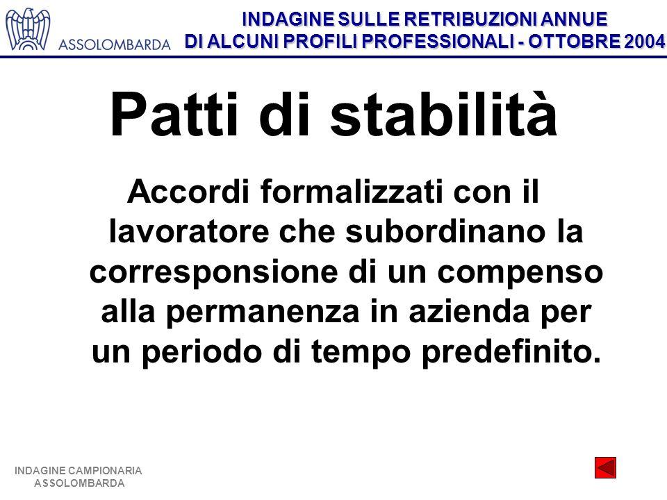 INDAGINE SULLE RETRIBUZIONI ANNUE DI ALCUNI PROFILI PROFESSIONALI - OTTOBRE 2004 INDAGINE CAMPIONARIA ASSOLOMBARDA Patti di stabilità Accordi formaliz