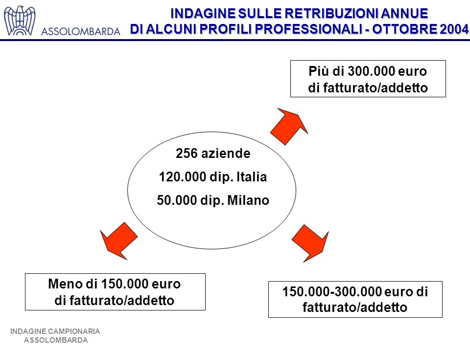INDAGINE SULLE RETRIBUZIONI ANNUE DI ALCUNI PROFILI PROFESSIONALI - OTTOBRE 2004 INDAGINE CAMPIONARIA ASSOLOMBARDA 256 aziende 120.000 dip.