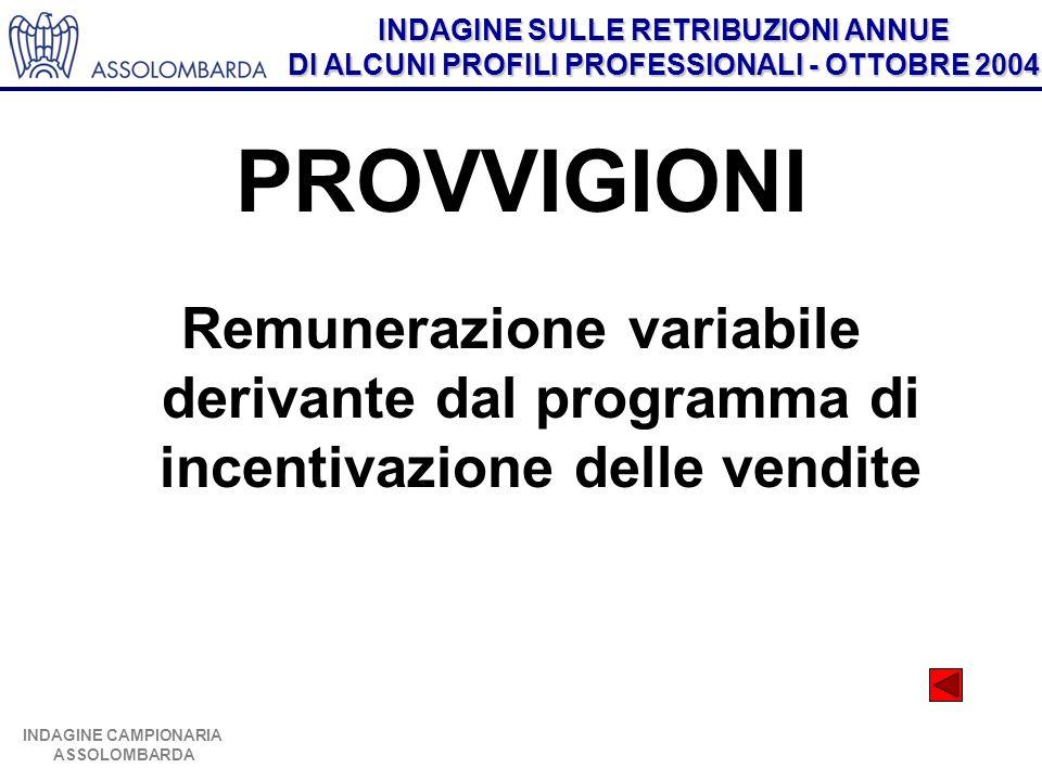 INDAGINE SULLE RETRIBUZIONI ANNUE DI ALCUNI PROFILI PROFESSIONALI - OTTOBRE 2004 INDAGINE CAMPIONARIA ASSOLOMBARDA PROVVIGIONI Remunerazione variabile derivante dal programma di incentivazione delle vendite
