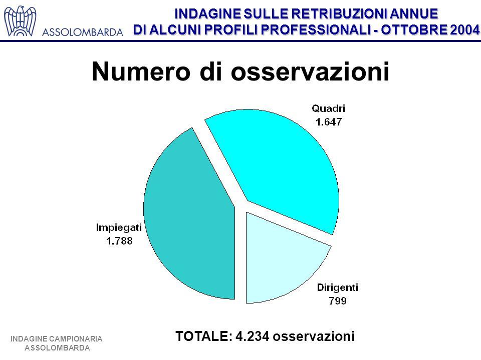 INDAGINE SULLE RETRIBUZIONI ANNUE DI ALCUNI PROFILI PROFESSIONALI - OTTOBRE 2004 INDAGINE CAMPIONARIA ASSOLOMBARDA TOTALE: 4.234 osservazioni Numero di osservazioni