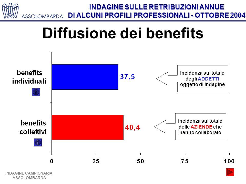 INDAGINE SULLE RETRIBUZIONI ANNUE DI ALCUNI PROFILI PROFESSIONALI - OTTOBRE 2004 INDAGINE CAMPIONARIA ASSOLOMBARDA Diffusione dei benefits Incidenza s