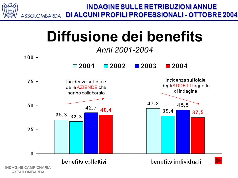 INDAGINE SULLE RETRIBUZIONI ANNUE DI ALCUNI PROFILI PROFESSIONALI - OTTOBRE 2004 INDAGINE CAMPIONARIA ASSOLOMBARDA Diffusione dei benefits Anni 2001-2004 Incidenza sul totale degli ADDETTI oggetto di indagine Incidenza sul totale delle AZIENDE che hanno collaborato