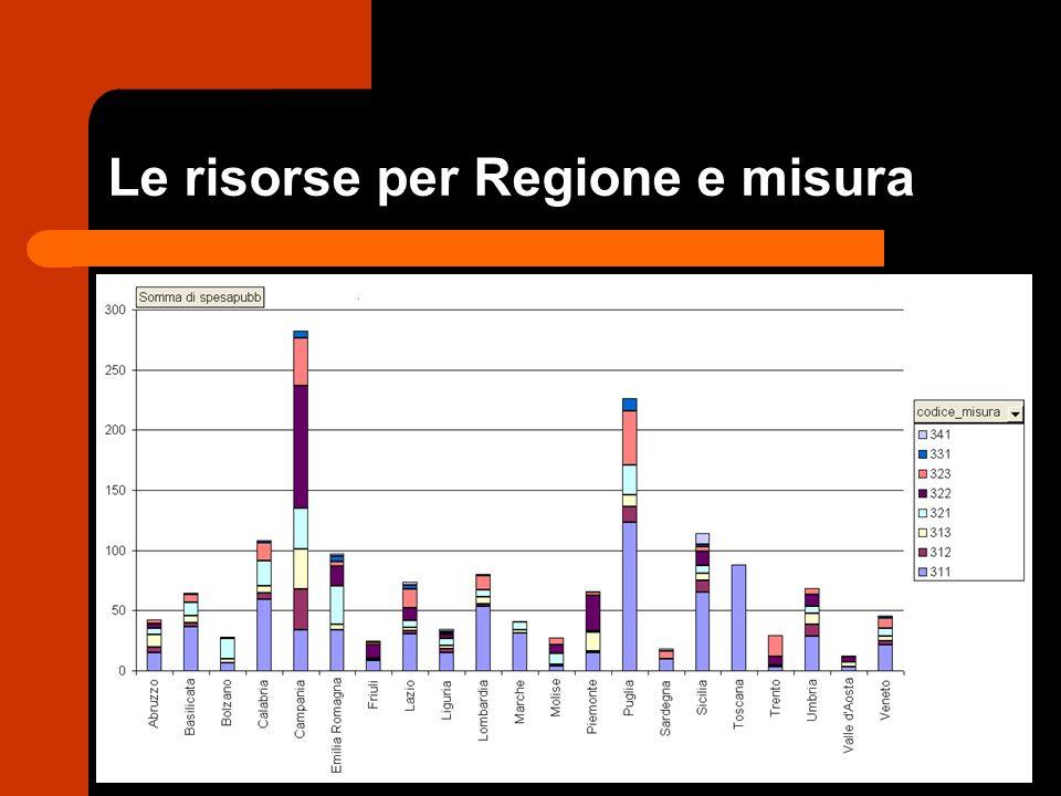 Le risorse per Regione e misura