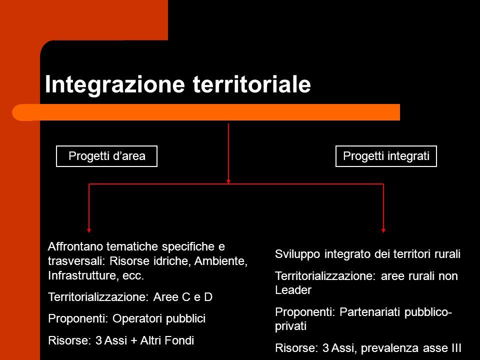 Integrazione territoriale Affrontano tematiche specifiche e trasversali: Risorse idriche, Ambiente, Infrastrutture, ecc.