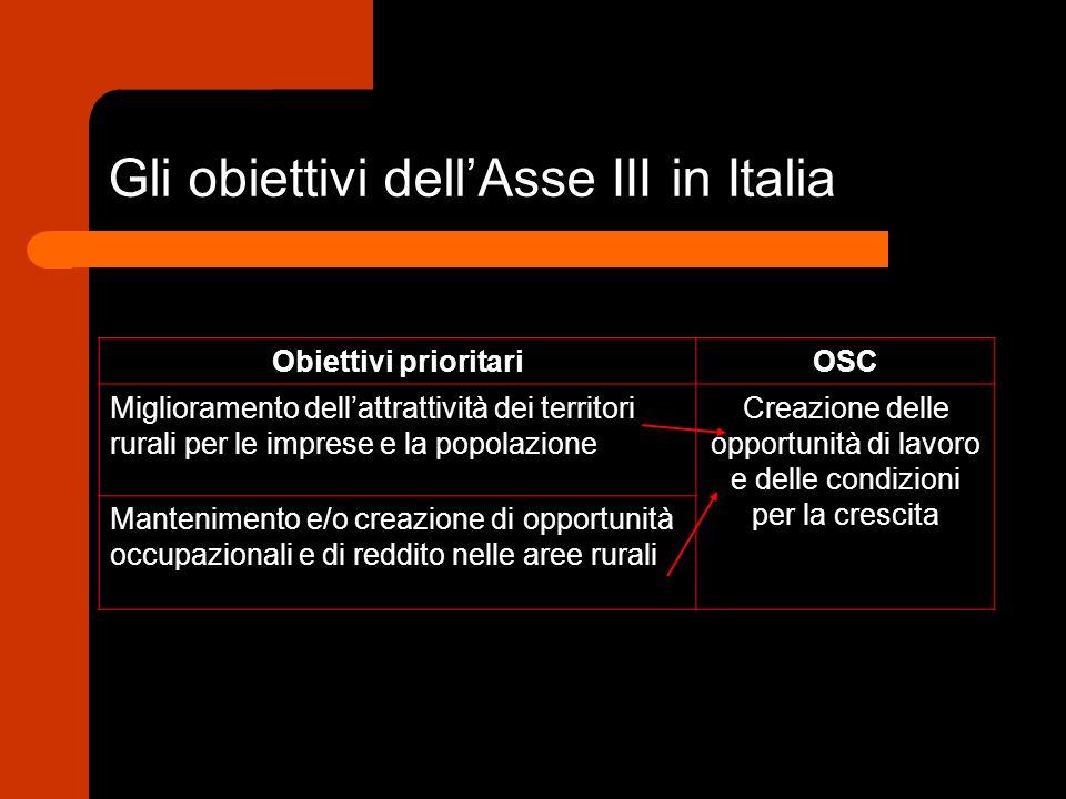 Gli obiettivi dellAsse III in Italia Obiettivi prioritariOSC Miglioramento dellattrattività dei territori rurali per le imprese e la popolazione Creazione delle opportunità di lavoro e delle condizioni per la crescita Mantenimento e/o creazione di opportunità occupazionali e di reddito nelle aree rurali