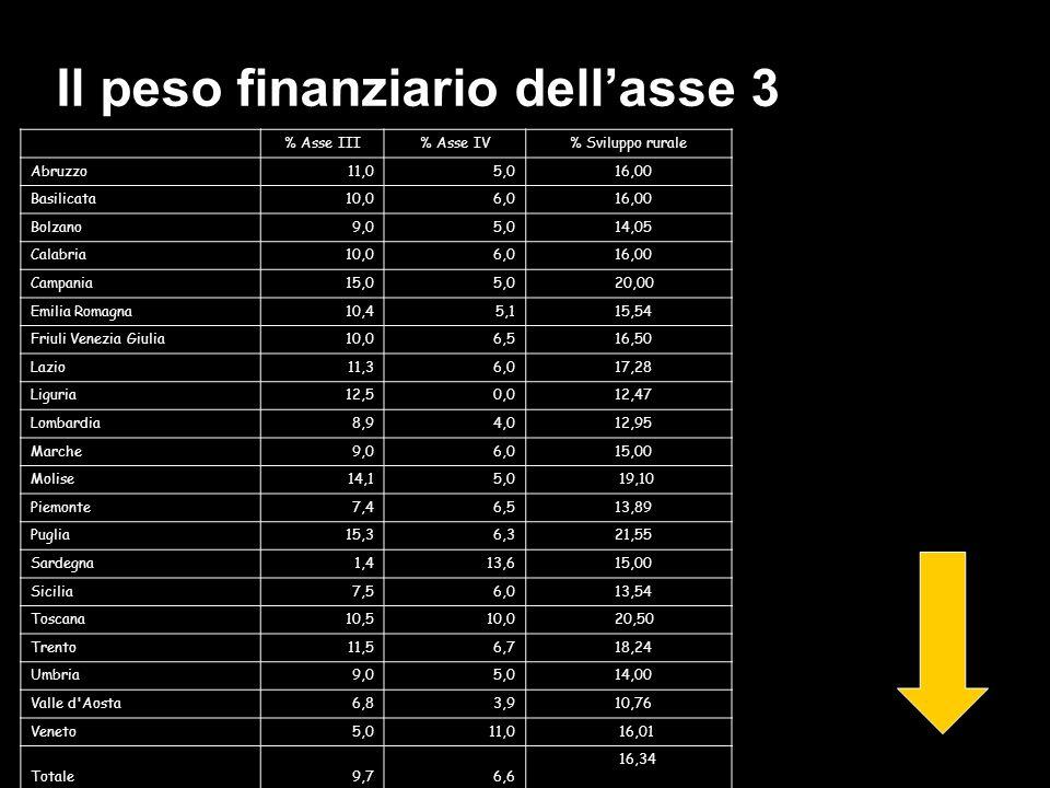 Il peso finanziario dellasse 3 % Asse III% Asse IV% Sviluppo rurale Abruzzo11,05,0 16,00 Basilicata10,06,0 16,00 Bolzano9,05,0 14,05 Calabria10,06,0 16,00 Campania15,05,0 20,00 Emilia Romagna10,45,1 15,54 Friuli Venezia Giulia10,06,5 16,50 Lazio11,36,0 17,28 Liguria12,50,0 12,47 Lombardia8,94,0 12,95 Marche9,06,0 15,00 Molise14,15,0 19,10 Piemonte7,46,5 13,89 Puglia15,36,3 21,55 Sardegna1,413,6 15,00 Sicilia7,56,0 13,54 Toscana10,510,0 20,50 Trento11,56,7 18,24 Umbria9,05,0 14,00 Valle d Aosta6,83,9 10,76 Veneto5,011,0 16,01 Totale9,76,6 16,34