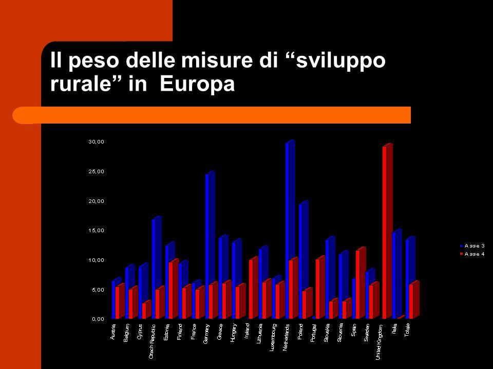 Il peso delle misure di sviluppo rurale in Europa