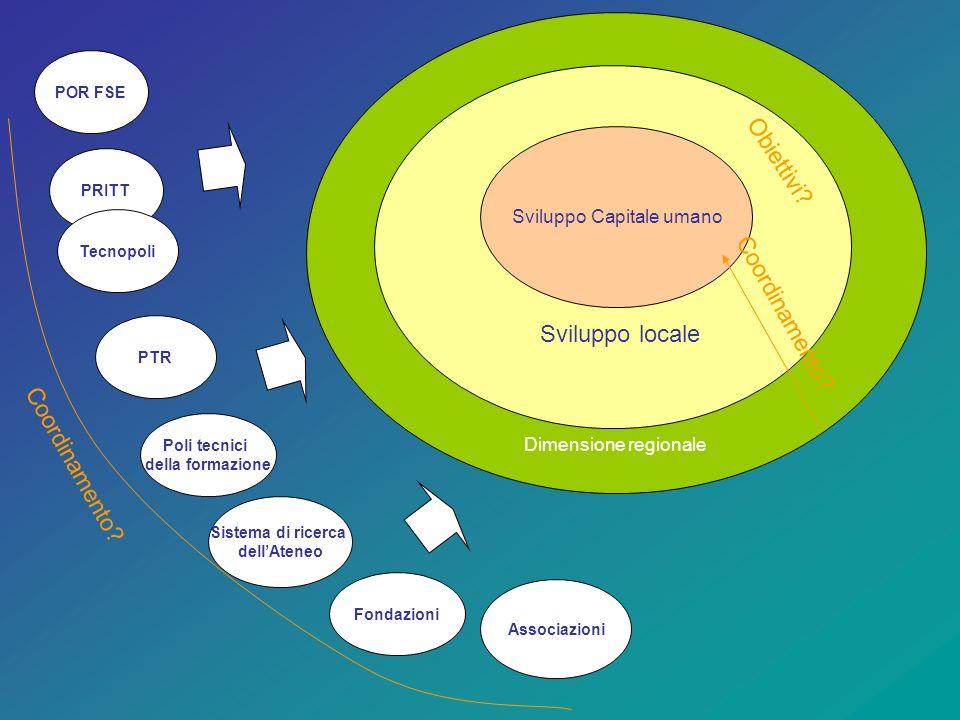 POR FSE PRITT Tecnopoli Fondazioni Associazioni Sviluppo Capitale umano Sviluppo locale Dimensione regionale Coordinamento.