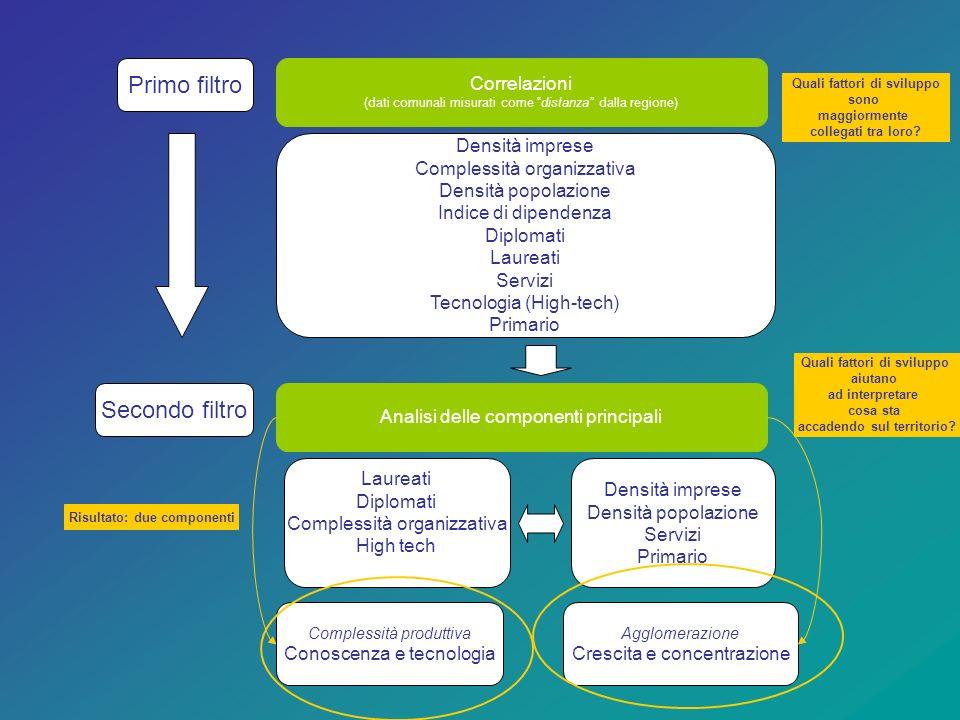 Primo filtro Correlazioni (dati comunali misurati come distanza dalla regione) Densità imprese Complessità organizzativa Densità popolazione Indice di dipendenza Diplomati Laureati Servizi Tecnologia (High-tech) Primario Secondo filtro Analisi delle componenti principali Laureati Diplomati Complessità organizzativa High tech Densità imprese Densità popolazione Servizi Primario Complessità produttiva Conoscenza e tecnologia Agglomerazione Crescita e concentrazione Risultato: due componenti Quali fattori di sviluppo sono maggiormente collegati tra loro.